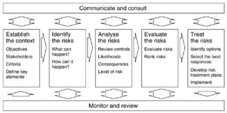 Project Risk Management   Quest 2 - OHS in the workplace - Extended to Quest 3   Scoop.it