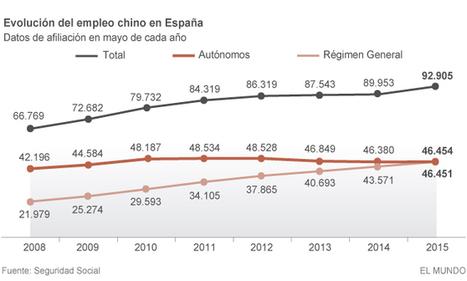 El 'poder chino' se extiende entre los autónomos en España | Geografia de España | Scoop.it