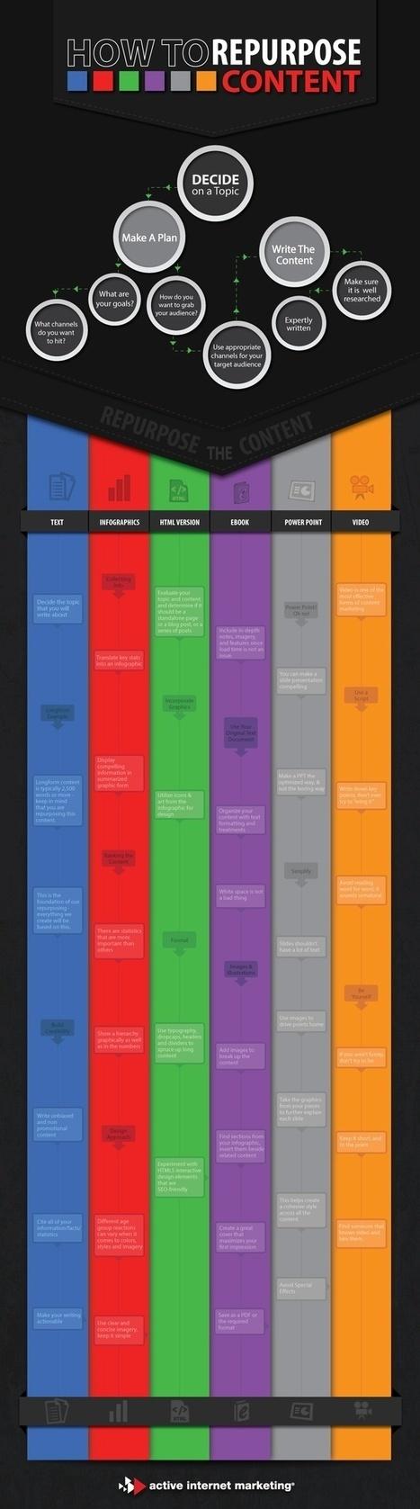 Infografía: ¿Cómo reutilizar el contenido? | El Content Curator Semanal | Scoop.it