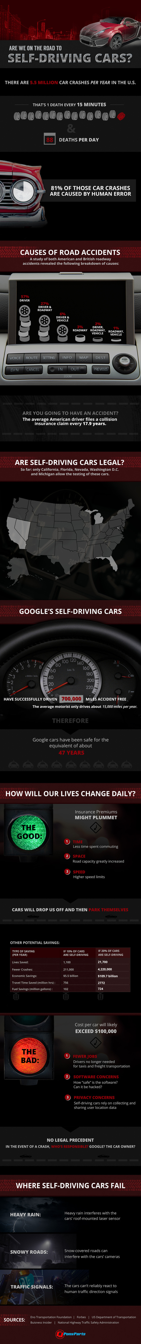 Algunas reflexiones sobre los coches sin conductor #infografia #infographic #tech | Seo, Social Media Marketing | Scoop.it