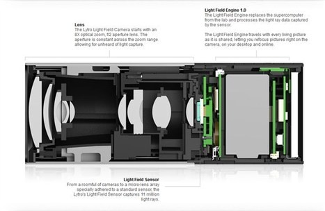 Lytro Light Field Camera first look with Ren Ng | Photography Gear News | Scoop.it
