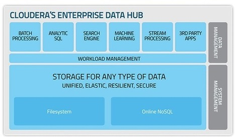 Cloudera bolsters security, analytics with latest enterprise release | Big Data Projects | Scoop.it