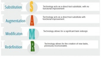Putting Activities Through the SAMR Excercise | Langwitches Blog | Technology and Education | Scoop.it