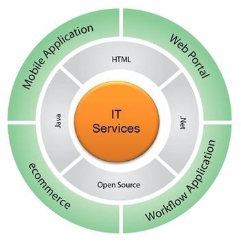 Mobile Application Development, Outsource Testing Teams, Offshore Software Development Services | World of eNoah | Scoop.it