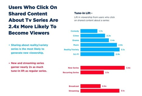 ShareThis Report Highlights Role of Social Media in TV Viewing | screen seriality | Scoop.it