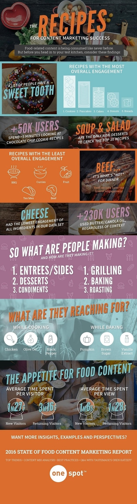 The Recipes for Content Marketing Success #Infographic | Redacción web | Scoop.it