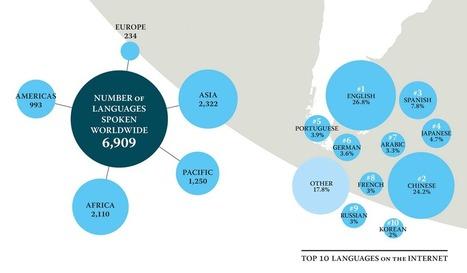explore-blog: The number of languages spoken... | ICT4Languages | Scoop.it
