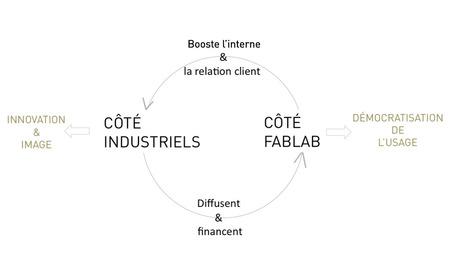 Fab Labs et industriels : un échange de bons procédés | Le Blog de W&CIE | fablab | Scoop.it