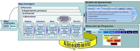 Alineamiento de la Dirección Estratégica con la Dirección de Proyectos | direccion de proyectos | Scoop.it