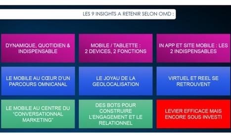 Mobile : les insights de 2016 d'après le baromobile d'OMD | Marketing digital : actualités et innovations | Scoop.it