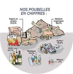 Réduisons vite nos déchets, ça déborde. | Le développement durable au collège | Scoop.it