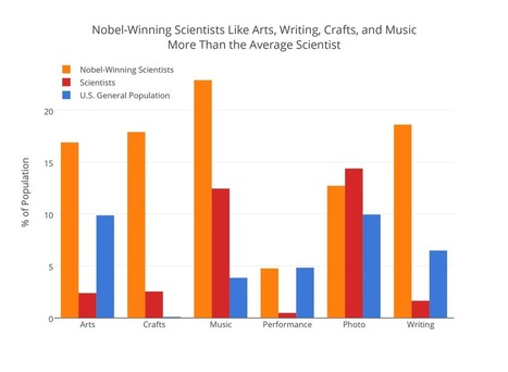 The Correlation Between Arts and Crafts and a Nobel Prize | Plein Air and Other Cool Art Stuff | Scoop.it