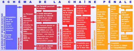 Justice / Portail / Tribunal pour enfants | Convention des Droits de l'Enfant | Scoop.it