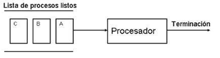 3.3 Organización de memoria virtual | Sistemas Operativos ITSAV Lerdo | Scoop.it