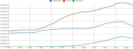 Google Ngram Viewer | The 21st Century | Scoop.it