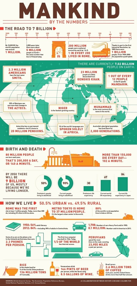 Number Porn | Types of infographics | Scoop.it