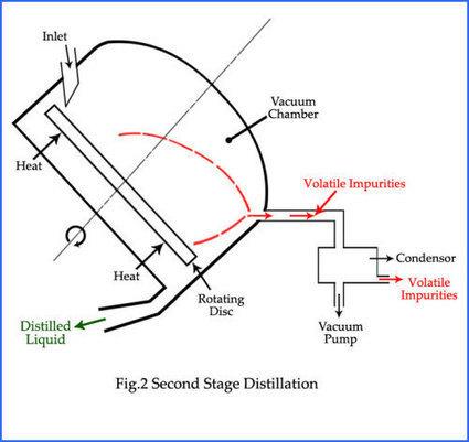 Molecular Distilled Vacuum Pump Oil: Explanation and Advantages   Supervac Industries   Scoop.it