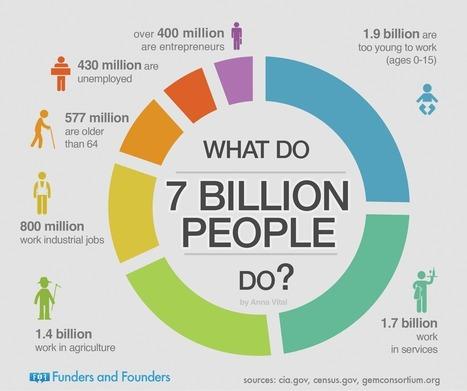What Our 7 Billion World Population Does | Développement personnel - Efficacité professionnelle | Scoop.it