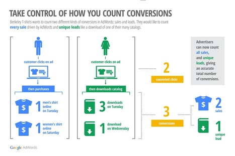 Google AdWords : une nouvelle façon de calculer votre taux de ... | Importance du web | Scoop.it