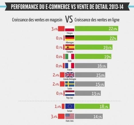 Les Français, troisièmes plus gros e-shoppers européens | Marketing Digital & Multicanal | Scoop.it
