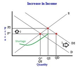 How a change in income changes demand and thus equilibrium price and quantity | Teaching Economics | Scoop.it