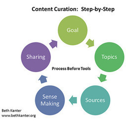 Curation As Story - The Importance Of Human Filters | content strategie | Scoop.it