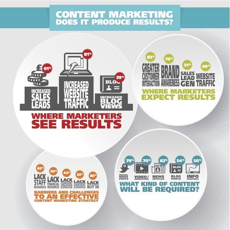 Does Content Marketing Produce Results? | Content Marketing & Content Strategy | Scoop.it