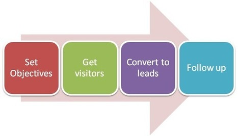 Lead Generation Solutions & Nurturing | Select Bytes | Lead Generation Software | Scoop.it