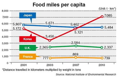 Local food movement takes root in Korea | International Trade - Korean View | Scoop.it