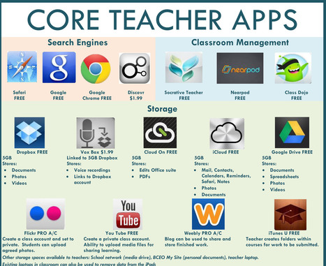 47 Core Teacher Apps: A Visual Library Of Apps For Teachers | Passmores Ped Leaders recommended websites | Scoop.it