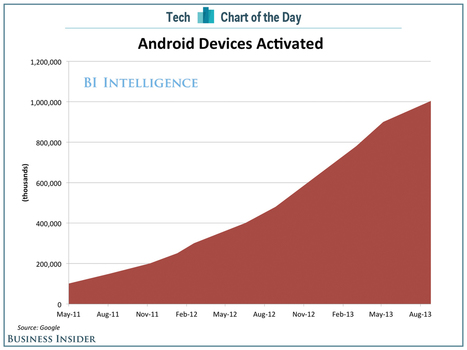 CHART OF THE DAY: Android Activations Hit 1 Billion | cross pond high tech | Scoop.it