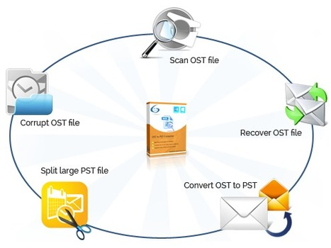 OST to PST File Recovery | Perfect Data Solutions | Scoop.it