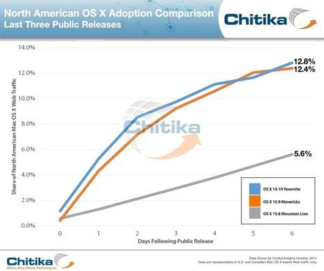 Adoção do OS X Yosemite equipara-se à do Mavericks e chega a 13% nos Estados Unidos | Apple Mac OS News | Scoop.it