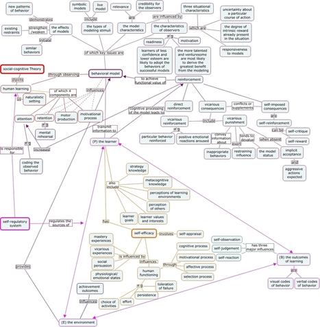Social-cognitive theory: cmap   Representando el conocimiento   Scoop.it