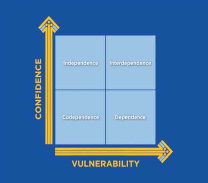 Confident Vulnerability :: Strengths Strategy   StrengthsFinder   Scoop.it