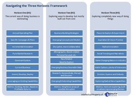 The Three Horizons - Providing a Common Language in its Innovation Use | Building Innovation Capital | Scoop.it