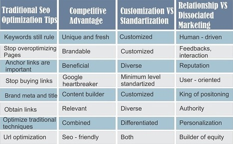 Top traditional search engine optimization tips | Search Engine Optimization Tips - your Google marketing secrets | Scoop.it