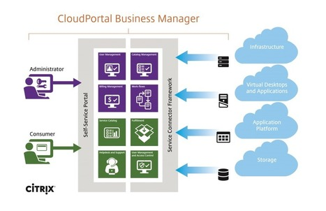 Increasing Profitability for cloud service providers with CloudPortal Business Manager 2.3! | Citrix Blogs | Data Centre News | Scoop.it