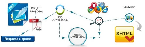 Obtain PSD to XHTML Conversion Services from Professional Developers | PSD to XHTML | Scoop.it