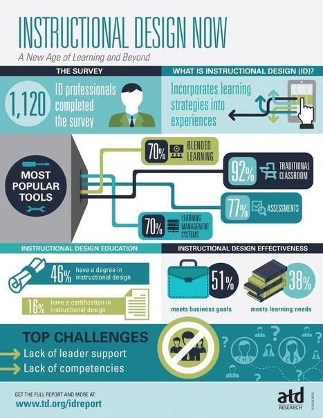 Instructional Design Now Infographic - e-Learning Infographics | Numérique & pédagogie | Scoop.it