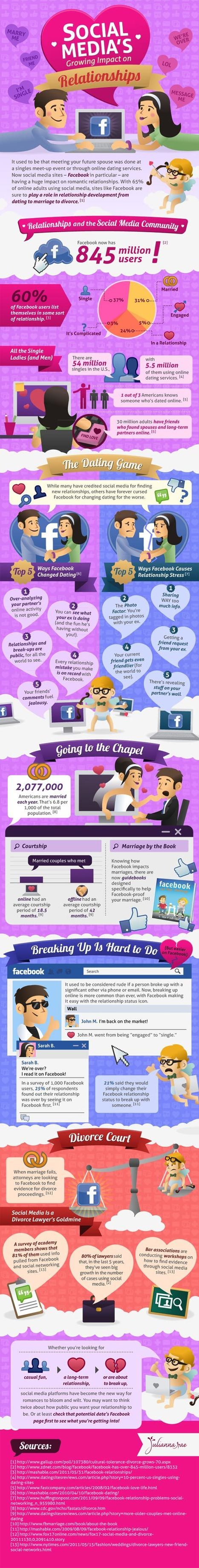 Social Media's Growing Impact on Relationships [INFOGRAPHICS]   Social Media (network, technology, blog, community, virtual reality, etc...)   Scoop.it