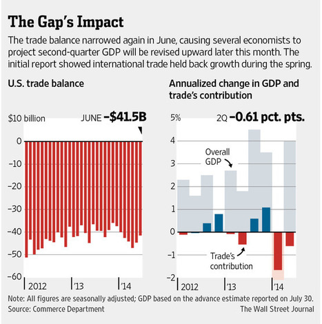 Trade Gap Widened in May as Exports Fell Most in Three Months | International Trade | Scoop.it