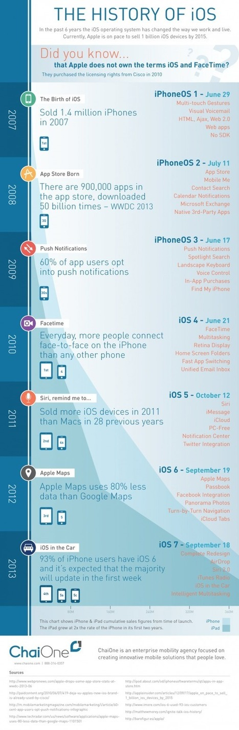 The History of iOS [Infographic] | Science & Tech | Scoop.it