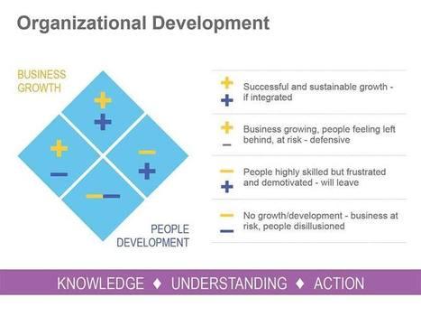 Organizational Development Depicted in Apple Keynote   Keynote   Scoop.it
