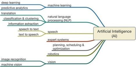 Les avancées de l'intelligence artificielle | Web & Media | Scoop.it