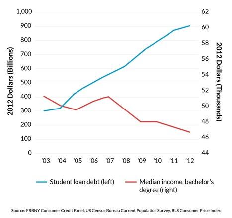 Federal Debt Collectors Get Tough with College Grads | Academics Today | Scoop.it
