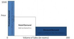 Revenue Management Strategy, Price - Rethink Hotels | Pricing Structures | Scoop.it