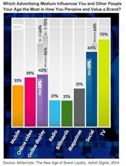 I social media e fedeltà alla marca sempre più connessi | Blog ICC | Social Media e Nuove Tendenze Digitali | Scoop.it