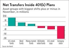 401(k) Index Reflects Rising Market In November | 401k News for Plan Sponsors and Administrators | Scoop.it