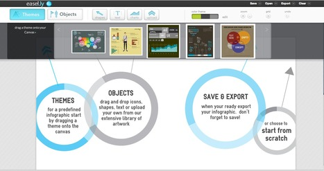 Easel.ly - Create Infographics | The Humanities | Scoop.it